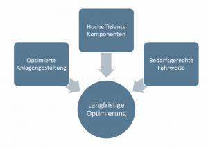 Flussdiagramm Optimierung Energieeffizienz