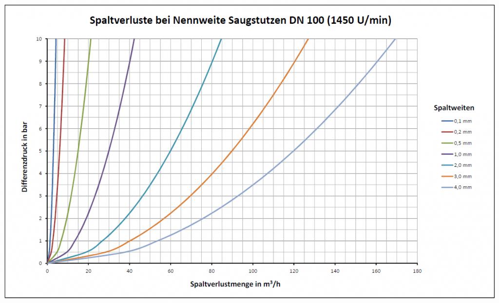 Darstellung des Spaltverluststroms bei Nennweite Saugstutzen DN 100